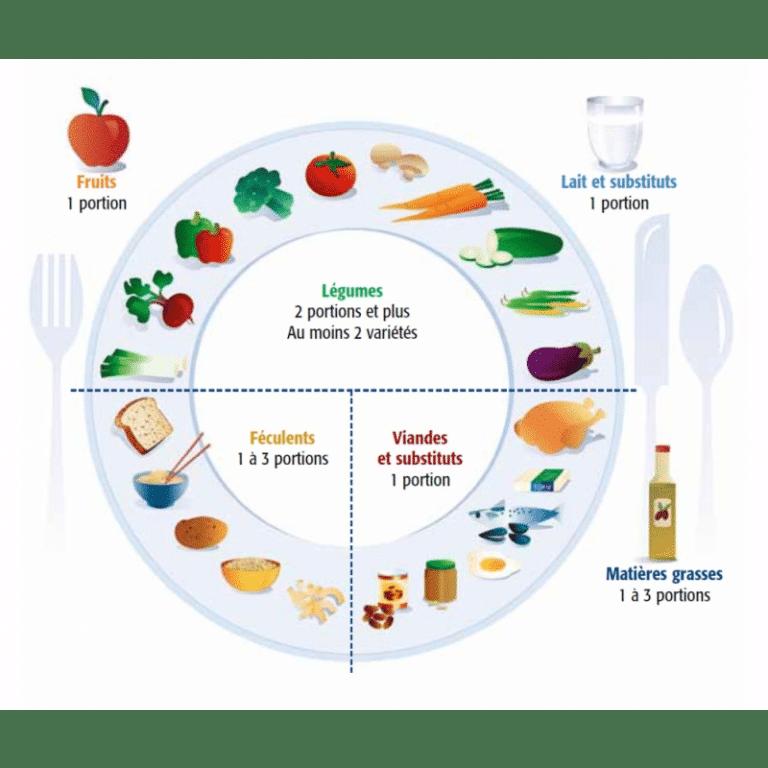 Une assiette équilibrée